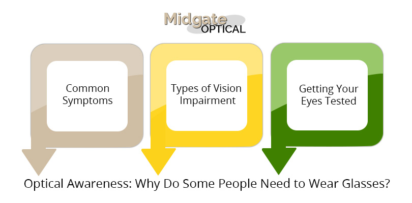 Optical-Awareness-Why-Do-Some-People-Need-to-Wear-Glasses